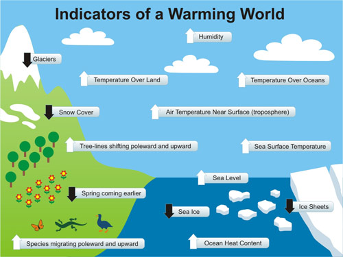 Warming_Indicators_(from skepticalscience.com)